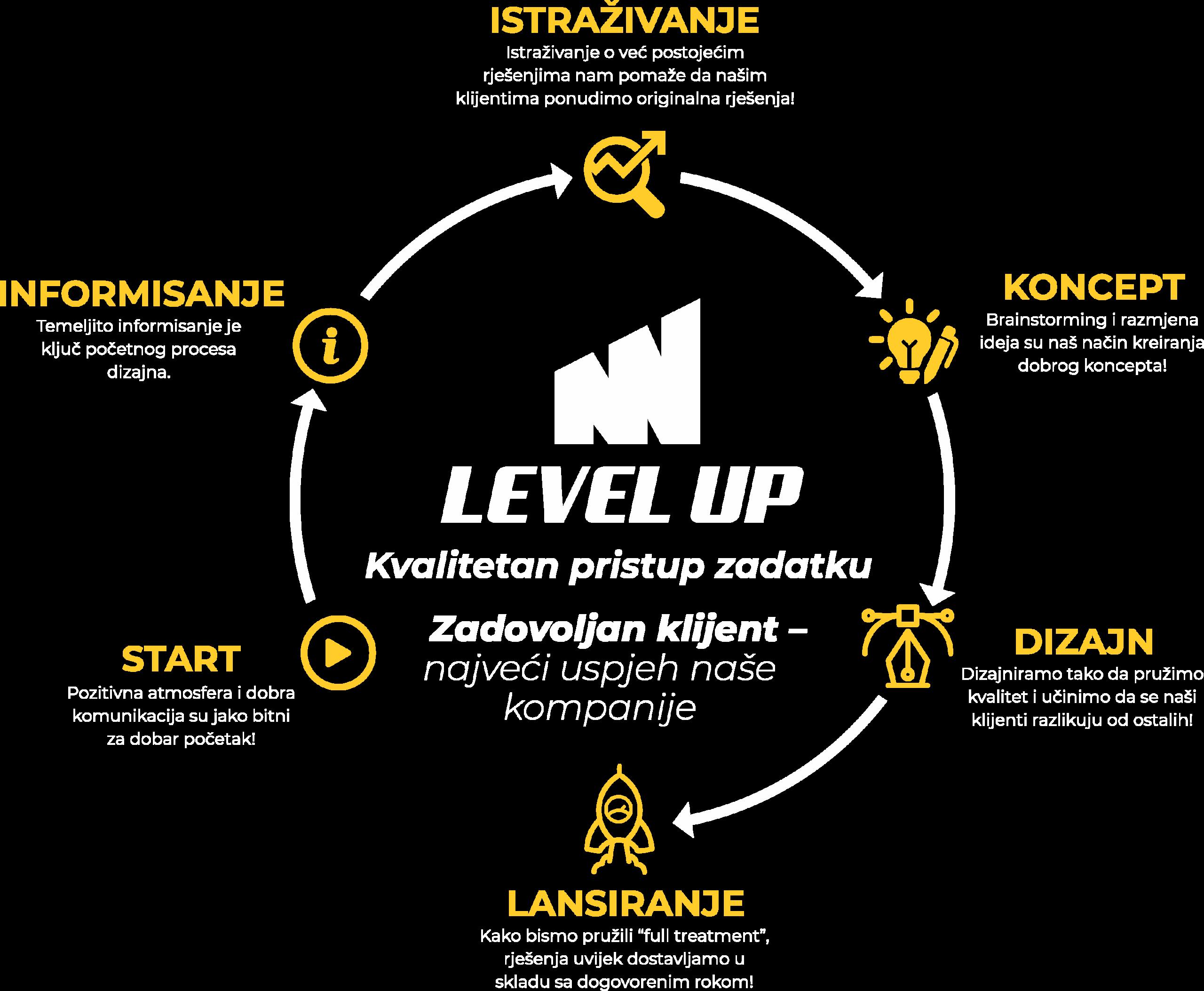 levelup infografika kako mi radimo3 scaled